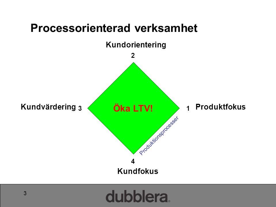 4 •Målsättning –Produktivitetsökning •Effektivisering via kostnadsfokus •Typ av processer –Tillverkning –Logistik –Inköps-/ Ekonomi –Administration •Påverkan på LTV –Liten och indirekt 1.