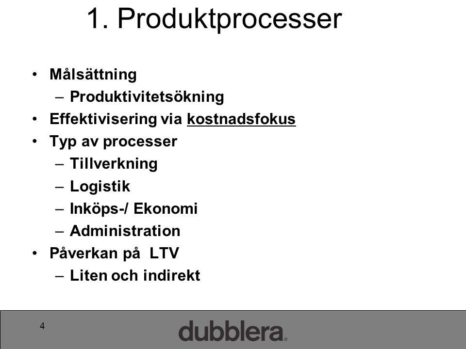 15 Från produktionsprocess till kundserviceprocess Kund får kredit beviljad.