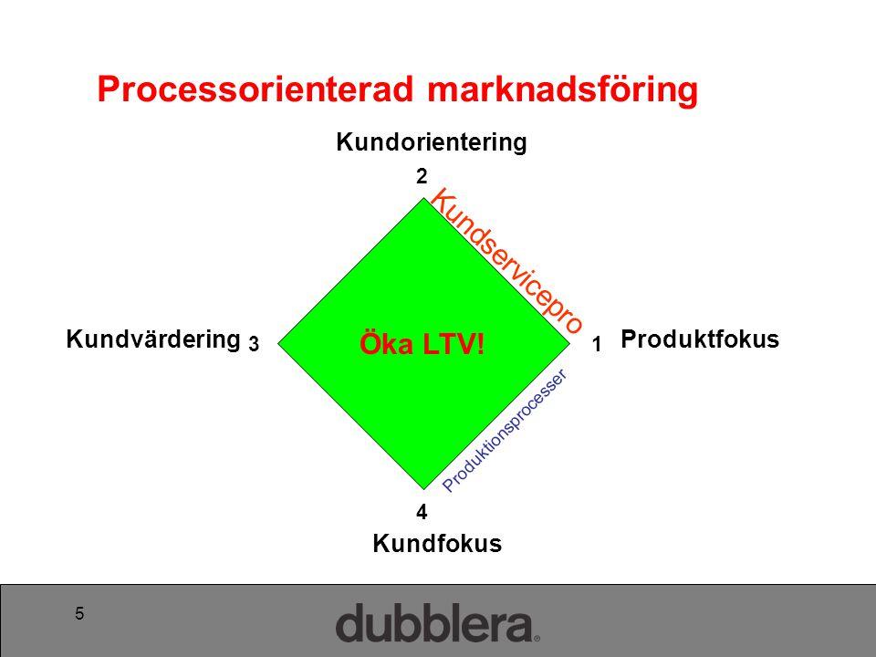 5 Produktfokus Kundorientering Kundfokus Kundvärdering Produktionsprocesser Kundservicepro cesser 4 2 13 Processorienterad marknadsföring Öka LTV!