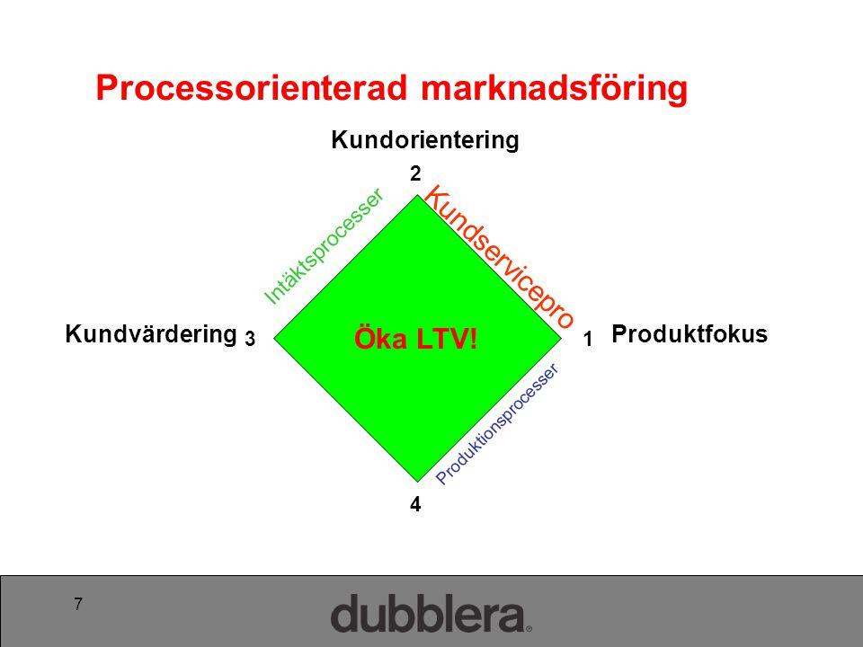 8 •Målsättning –Ökade intäkter •Effektivisering via fokus på utveckla (intäktsökning) •Typ av processer –Merförsäljning –Korsförsäljning –Up grade •Påverkan på LTV –Stor och direkt 3.