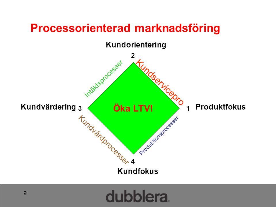 9 Produktfokus Kundorientering Kundfokus Kundvärdering Intäktsprocesser Produktionsprocesser Kundservicepro cesser Kundvårdprocesser 4 2 13 Processorienterad marknadsföring Öka LTV!