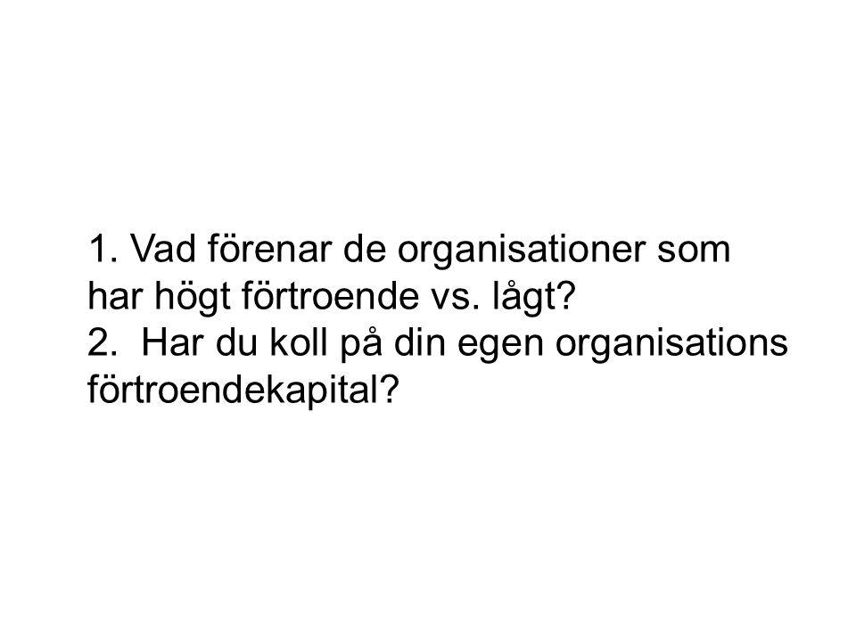 1. Vad förenar de organisationer som har högt förtroende vs. lågt? 2. Har du koll på din egen organisations förtroendekapital?