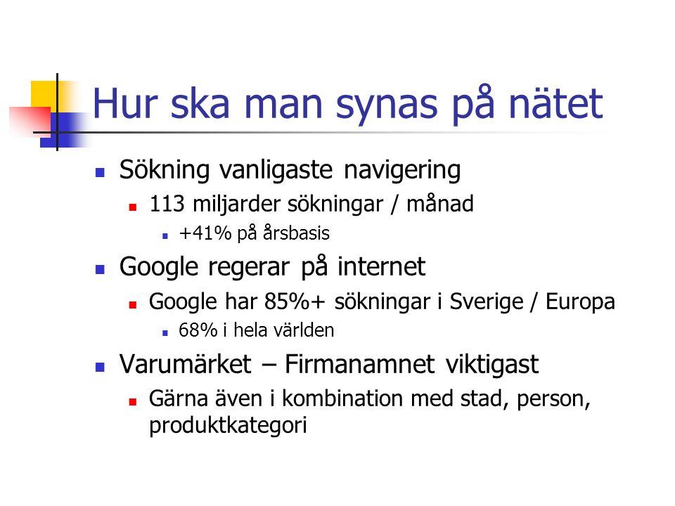 Hur ska man synas på nätet  Sökning vanligaste navigering  113 miljarder sökningar / månad  +41% på årsbasis  Google regerar på internet  Google har 85%+ sökningar i Sverige / Europa  68% i hela världen  Varumärket – Firmanamnet viktigast  Gärna även i kombination med stad, person, produktkategori