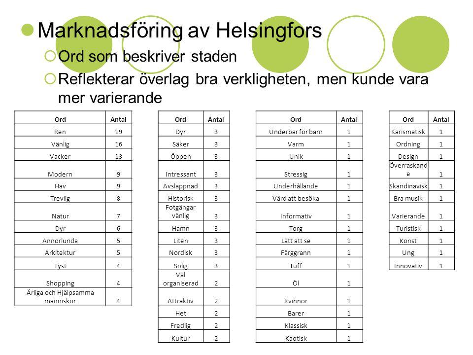  Marknadsföring av Helsingfors  Ord som beskriver staden  Reflekterar överlag bra verkligheten, men kunde vara mer varierande OrdAntalOrdAntalOrdAntalOrdAntal Ren19Dyr3Underbar för barn1Karismatisk1 Vänlig16Säker3Varm1Ordning1 Vacker13Öppen3Unik1Design1 Modern9Intressant3Stressig1 Överraskand e1 Hav9Avslappnad3Underhållande1Skandinavisk1 Trevlig8Historisk3Värd att besöka1Bra musik1 Natur7 Fotgängar vänlig3Informativ1Varierande1 Dyr6Hamn3Torg1Turistisk1 Annorlunda5Liten3Lätt att se1Konst1 Arkitektur5Nordisk3Färggrann1Ung1 Tyst4Solig3Tuff1Innovativ1 Shopping4 Väl organiserad2Öl1 Ärliga och Hjälpsamma människor4Attraktiv2Kvinnor1 Het2Barer1 Fredlig2Klassisk1 Kultur2Kaotisk1