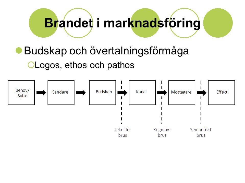 Brandet i marknadsföring  Budskap och övertalningsförmåga  Logos, ethos och pathos