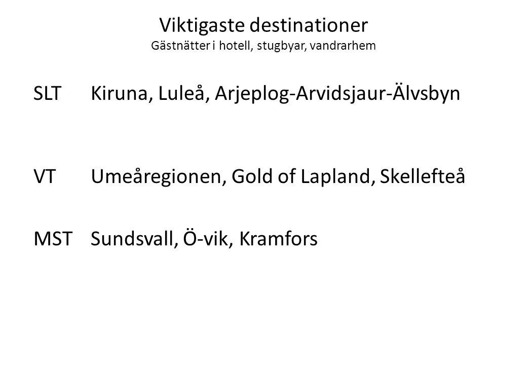 Viktigaste destinationer Gästnätter i hotell, stugbyar, vandrarhem SLTKiruna, Luleå, Arjeplog-Arvidsjaur-Älvsbyn VTUmeåregionen, Gold of Lapland, Skellefteå MSTSundsvall, Ö-vik, Kramfors