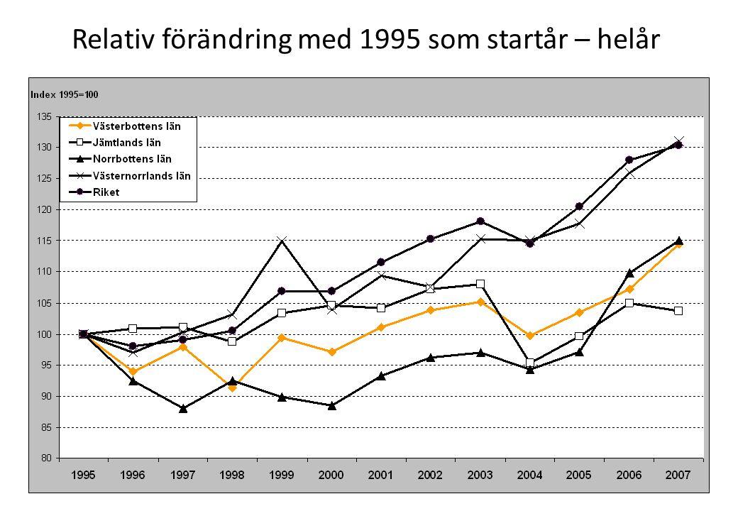 Relativ förändring med 1995 som startår – helår