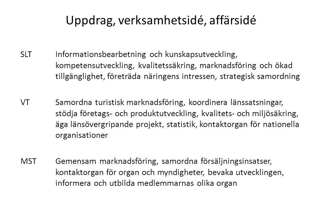 Uppdrag, verksamhetsidé, affärsidé SLTInformationsbearbetning och kunskapsutveckling, kompetensutveckling, kvalitetssäkring, marknadsföring och ökad t