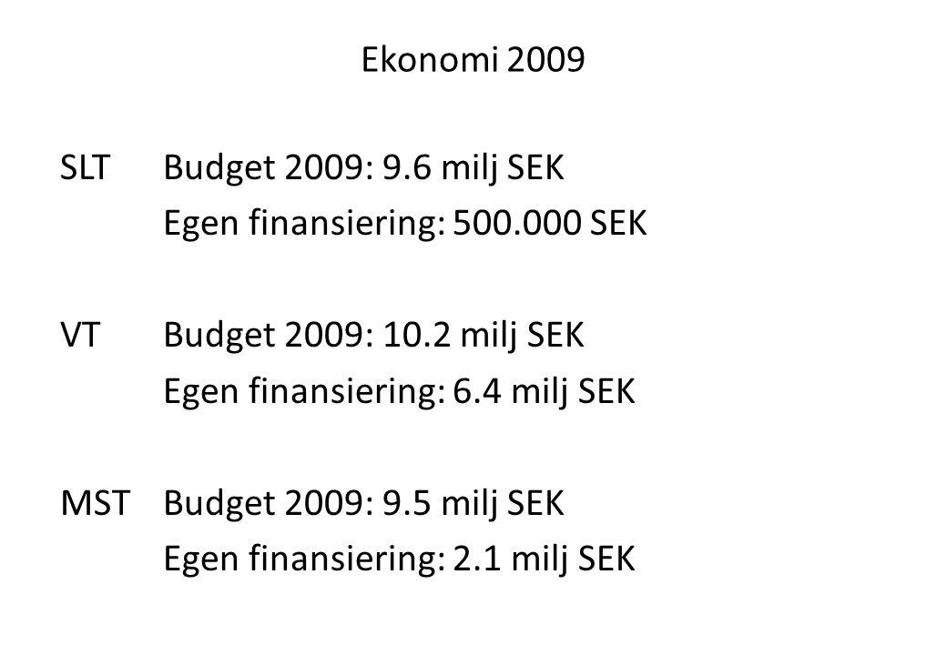 Ekonomi 2009 SLTBudget 2009: 9.6 milj SEK Egen finansiering: 500.000 SEK VTBudget 2009: 10.2 milj SEK Egen finansiering: 6.4 milj SEK MSTBudget 2009: 9.5 milj SEK Egen finansiering: 2.1 milj SEK