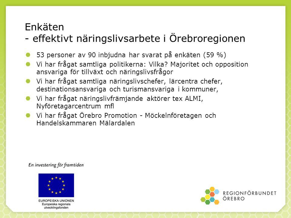 Enkäten - effektivt näringslivsarbete i Örebroregionen 53 personer av 90 inbjudna har svarat på enkäten (59 %) Vi har frågat samtliga politikerna: Vil