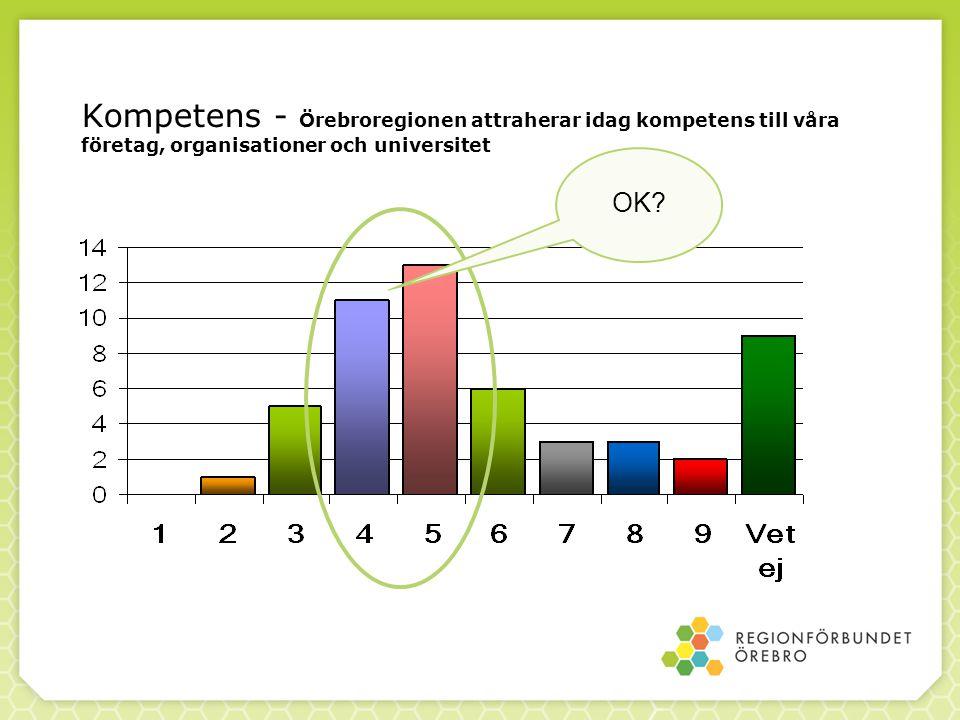 Kompetens - Örebroregionen attraherar idag kompetens till våra företag, organisationer och universitet OK?