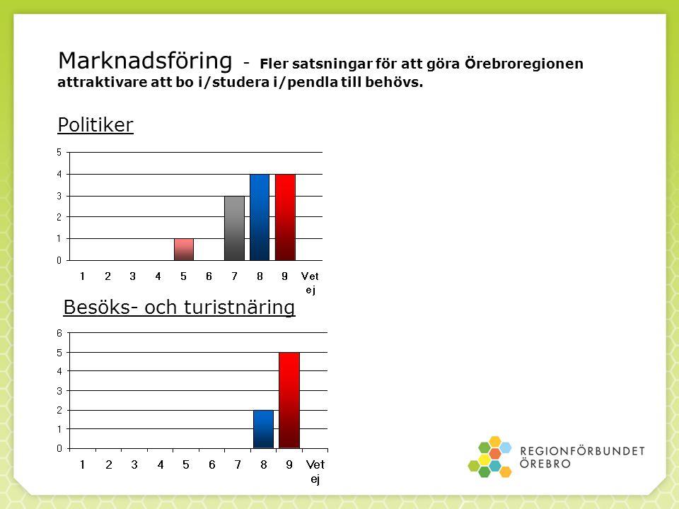 Marknadsföring - Fler satsningar för att göra Örebroregionen attraktivare att bo i/studera i/pendla till behövs. Politiker Besöks- och turistnäring