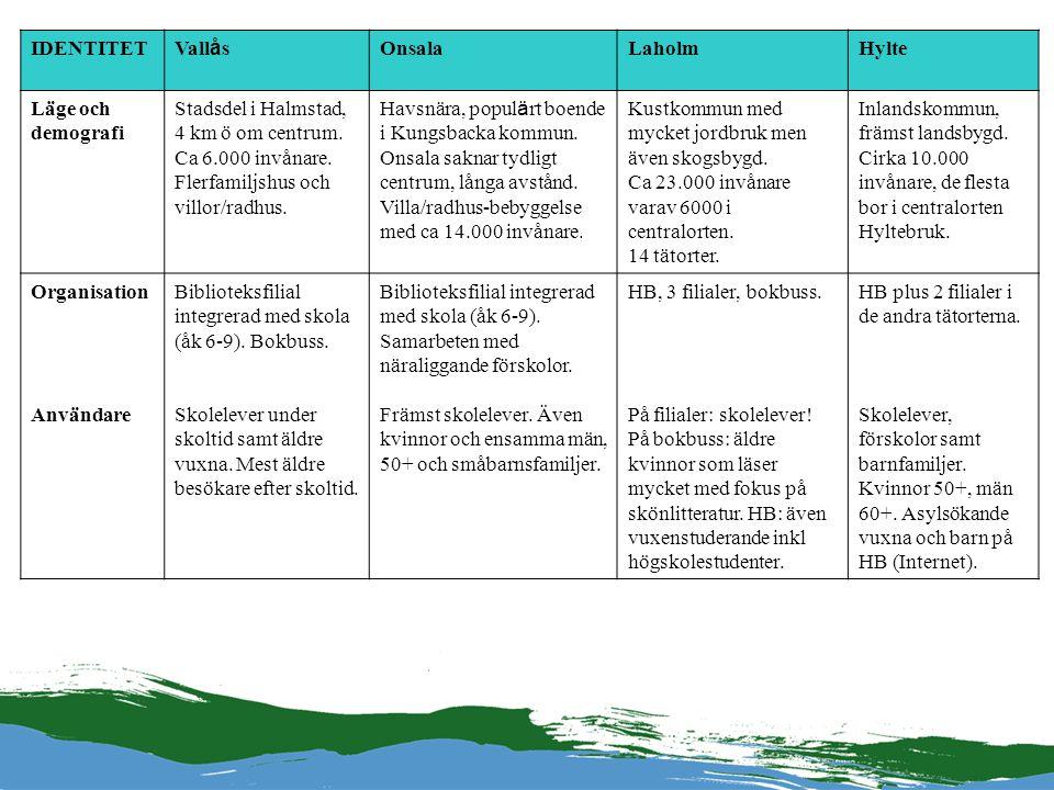 IDENTITET Vall å s OnsalaLaholmHylte Läge och demografi Stadsdel i Halmstad, 4 km ö om centrum. Ca 6.000 invånare. Flerfamiljshus och villor/radhus. H