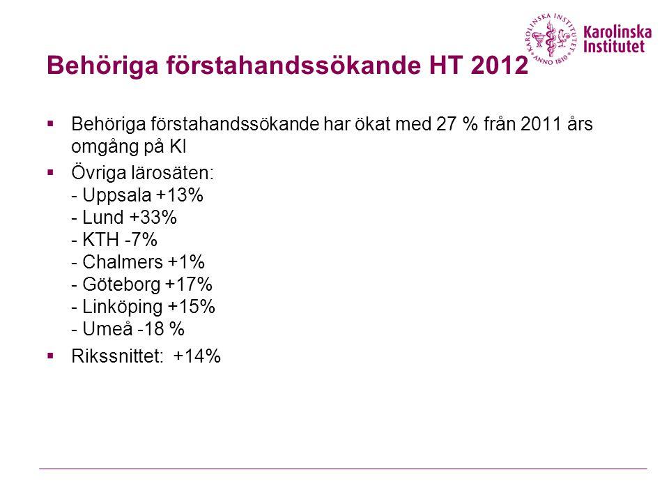 Behöriga förstahandssökande HT 2012  Behöriga förstahandssökande har ökat med 27 % från 2011 års omgång på KI  Övriga lärosäten: - Uppsala +13% - Lu