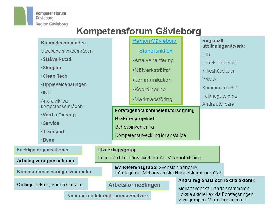 Kompetensforum Gävleborg Kompetensområden: Utpekade styrkeområden •Stål/verkstad •Skog/trä •Clean Tech •Upplevelsenäringen •IKT Andra viktiga kompeten