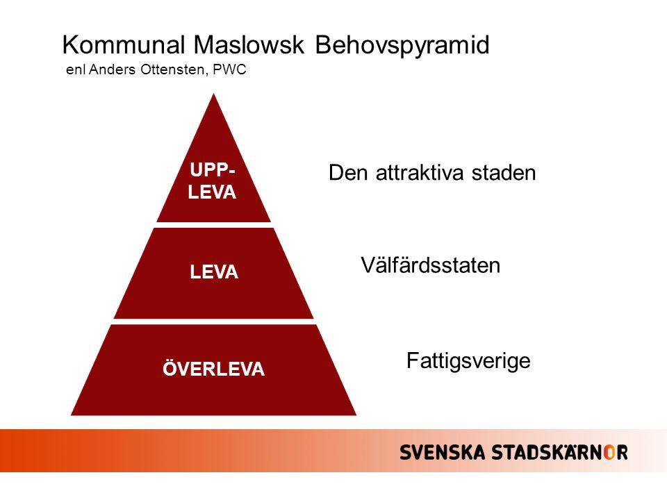 UPP- LEVA LEVA ÖVERLEVA Den attraktiva staden Välfärdsstaten Fattigsverige Kommunal Maslowsk Behovspyramid enl Anders Ottensten, PWC