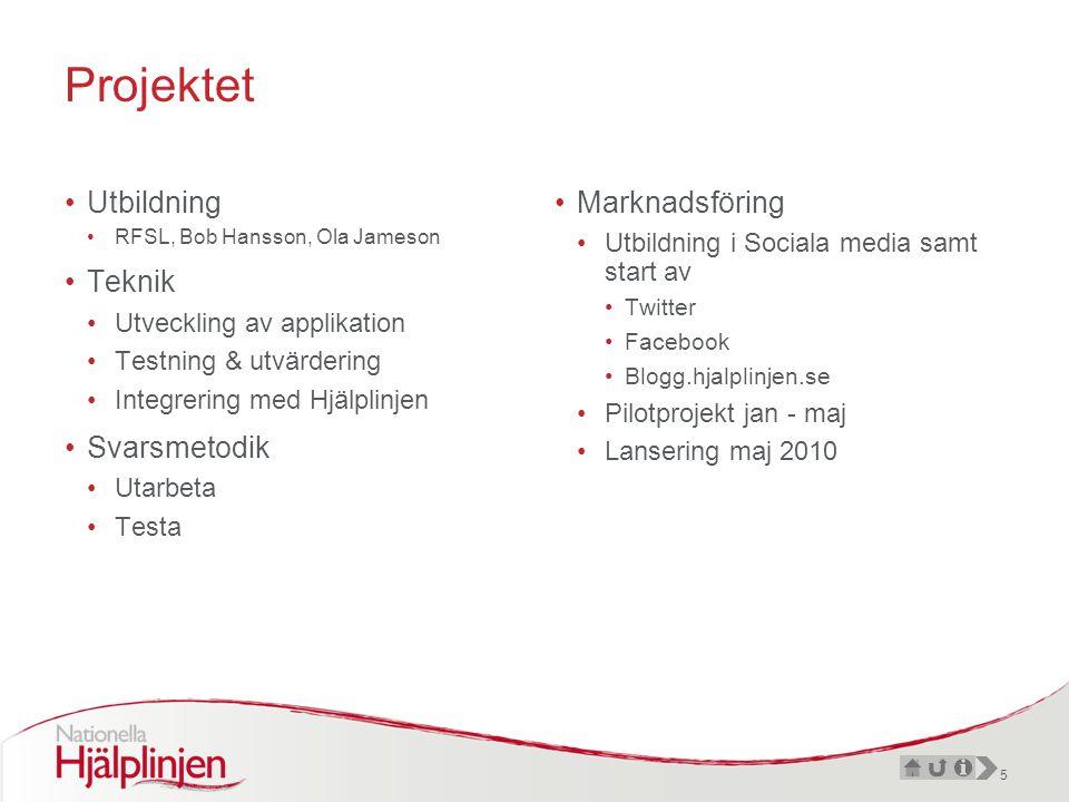 5 Projektet •Utbildning •RFSL, Bob Hansson, Ola Jameson •Teknik •Utveckling av applikation •Testning & utvärdering •Integrering med Hjälplinjen •Svarsmetodik •Utarbeta •Testa •Marknadsföring •Utbildning i Sociala media samt start av •Twitter •Facebook •Blogg.hjalplinjen.se •Pilotprojekt jan - maj •Lansering maj 2010