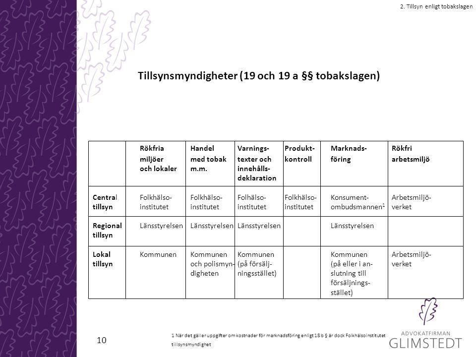 Tillsynsmyndigheter (19 och 19 a §§ tobakslagen) 2. Tillsyn enligt tobakslagen RökfriaHandelVarnings-Produkt-Marknads-Rökfri miljöermed tobaktexter oc