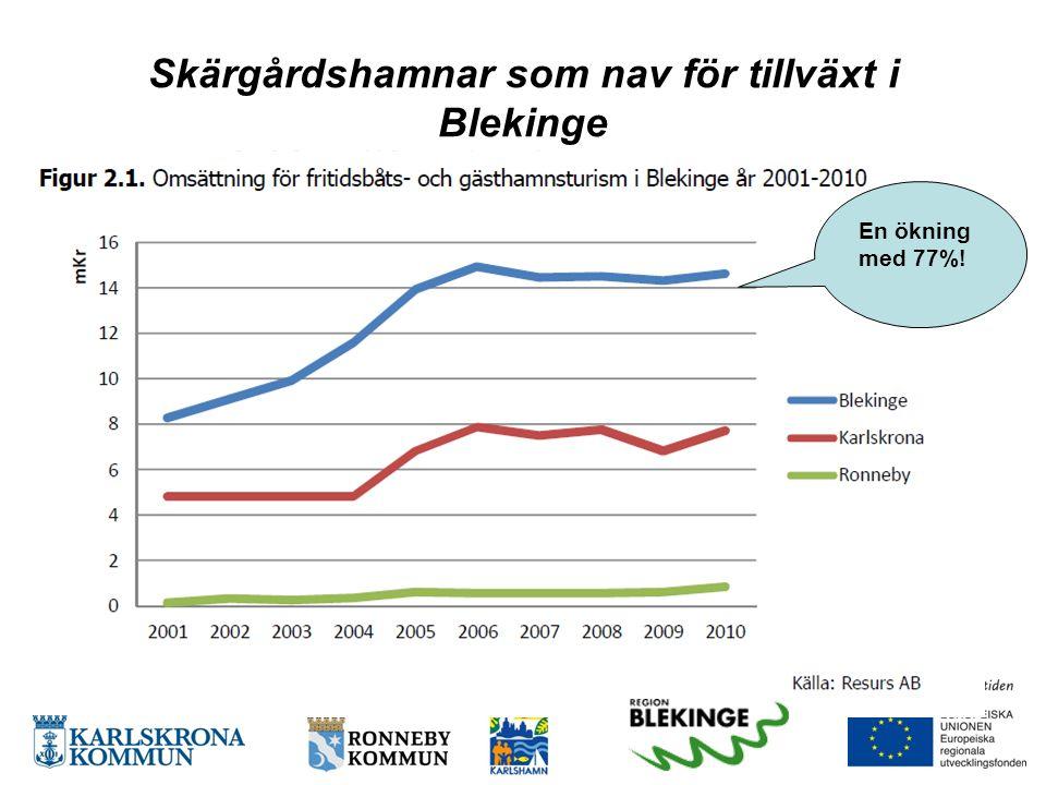 Skärgårdshamnar som nav för tillväxt i Blekinge En ökning med 77%!