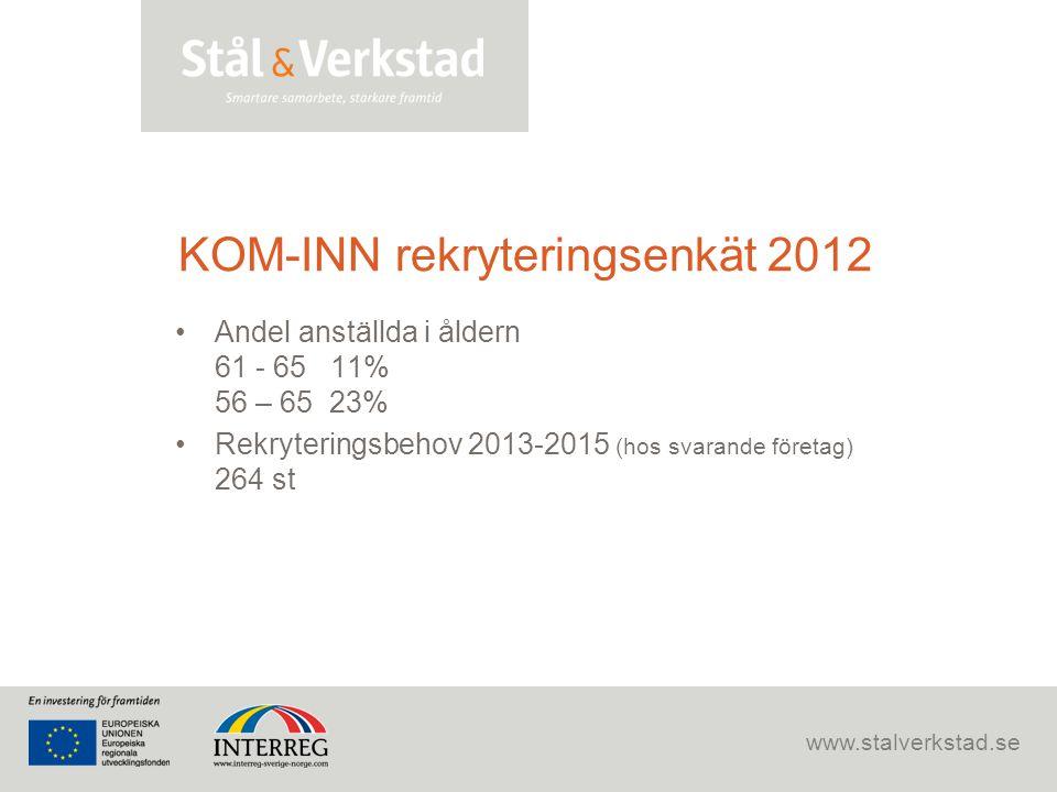 www.stalverkstad.se KOM-INN rekryteringsenkät 2012 •Andel anställda i åldern 61 - 65 11% 56 – 65 23% •Rekryteringsbehov 2013-2015 (hos svarande företa