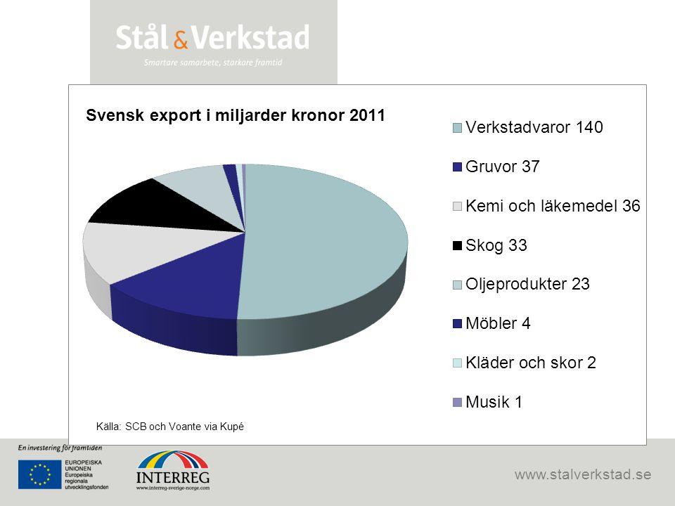 www.stalverkstad.se Medias bild av branschen är skev… Myt: Musik- och klädindustrin är de branscher som drar in pengar till Sverige! Sanning: Sverige