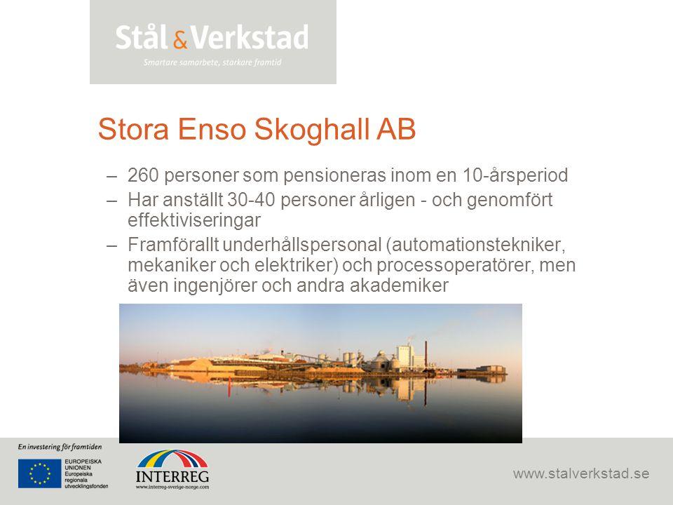 www.stalverkstad.se Stora Enso Skoghall AB –260 personer som pensioneras inom en 10-årsperiod –Har anställt 30-40 personer årligen - och genomfört eff