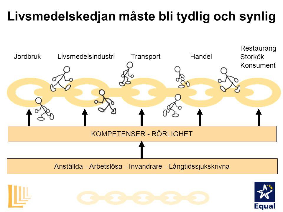 Europeiska samarbetsprojekt Mobability Frankrike, Italien, Sverige Modell för organisation och uppbyggnad av mobilitetscentrum längs livsmedelskedjan Utveckling av regionala varumärken för att stödja Equals målsättningar Metoder för utveckling av kvinnligt entreprenörskap längs livsmedelskedjan Transcompass Belgien, Nederländerna, Sverige Metoder för kompetensanalys för lågkvalificerade grupper