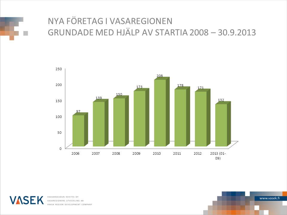 NYA FÖRETAG I VASAREGIONEN GRUNDADE MED HJÄLP AV STARTIA 2008 – 30.9.2013