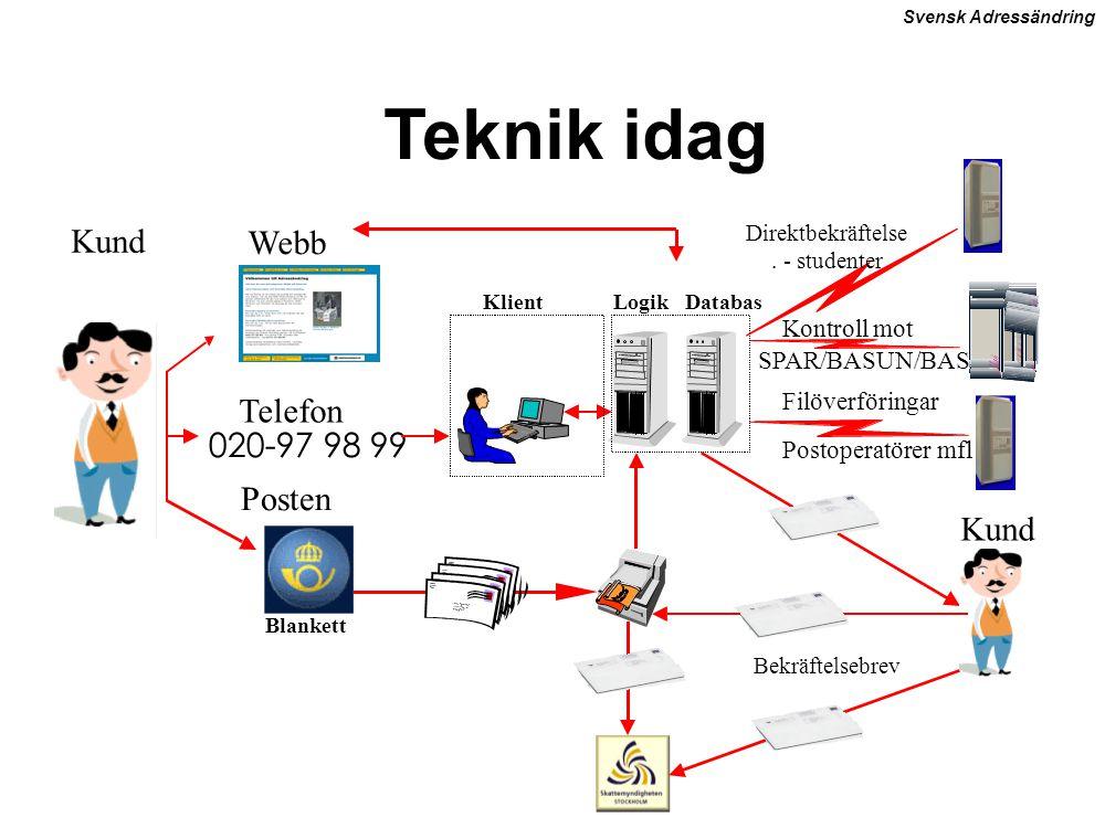 Svensk Adressändring 020-97 98 99 Kund Kontroll mot Filöverföringar Postoperatörer mfl Posten Webb Telefon DatabasKlientLogik SPAR/BASUN/BAS Blankett Bekräftelsebrev Teknik idag Direktbekräftelse.