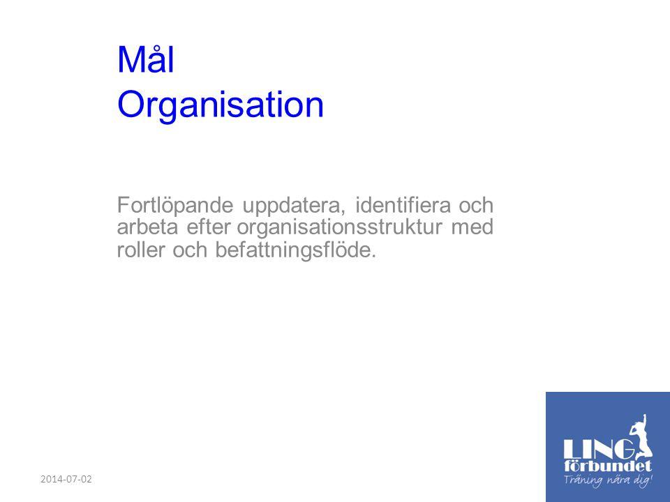 Mål Organisation Fortlöpande uppdatera, identifiera och arbeta efter organisationsstruktur med roller och befattningsflöde.