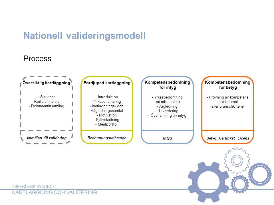 ASPERGERS SYNDROM KARTLÄGGNING OCH VALIDERING Nationell valideringsmodell Översiktlig kartläggning - Självtest -Kortare intervju - Dokumentinsamling A