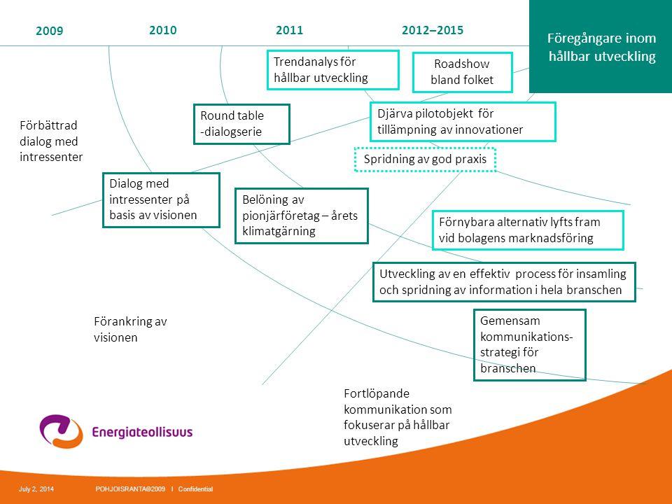 2009 201020112012–2015 Förankring av visionen Förbättrad dialog med intressenter Gemensam kommunikations- strategi för branschen Roadshow bland folket
