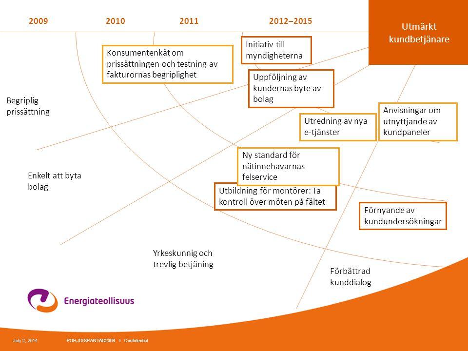 2009201020112012–2015 Begriplig prissättning Yrkeskunnig och trevlig betjäning Utredning av nya e-tjänster Förbättrad kunddialog Konsumentenkät om pri