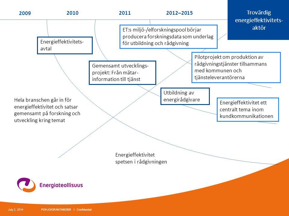 2009 201020112012–2015 Hela branschen går in för energieffektivitet och satsar gemensamt på forskning och utveckling kring temat Trovärdig energieffek