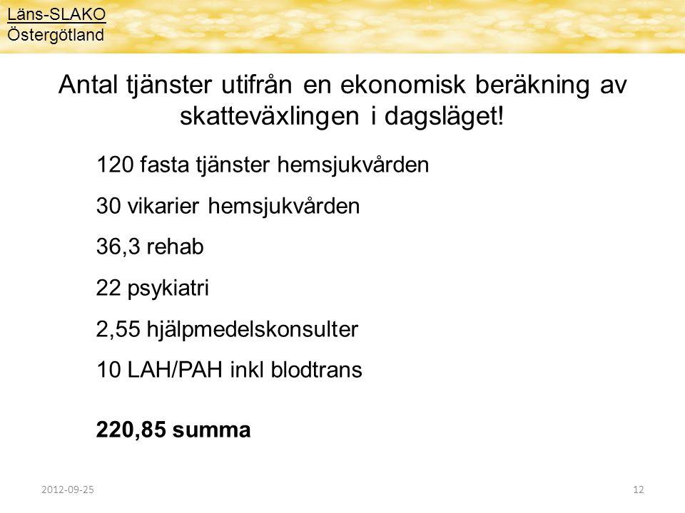 Läns-SLAKO Östergötland Antal tjänster utifrån en ekonomisk beräkning av skatteväxlingen i dagsläget! 120 fasta tjänster hemsjukvården 30 vikarier hem