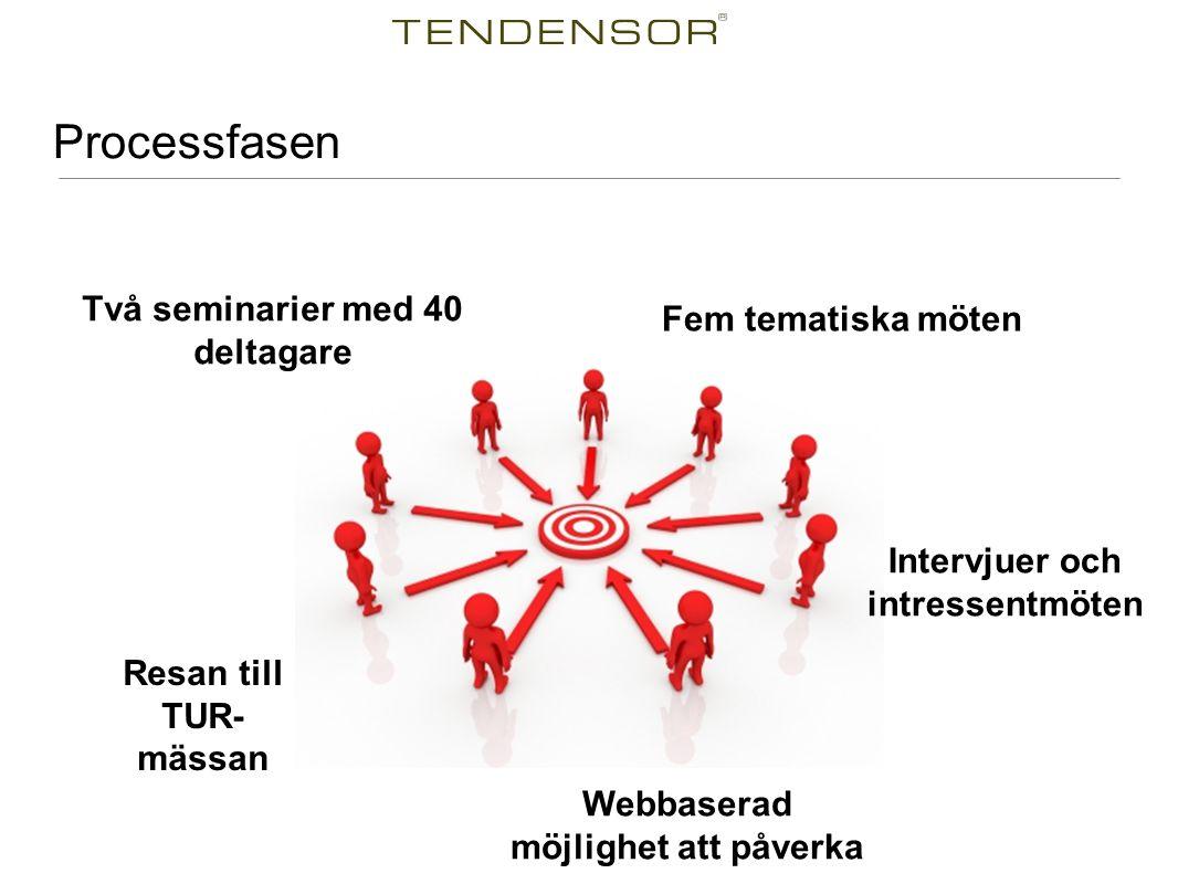 Processfasen Två seminarier med 40 deltagare Fem tematiska möten Resan till TUR- mässan Intervjuer och intressentmöten Webbaserad möjlighet att påverk