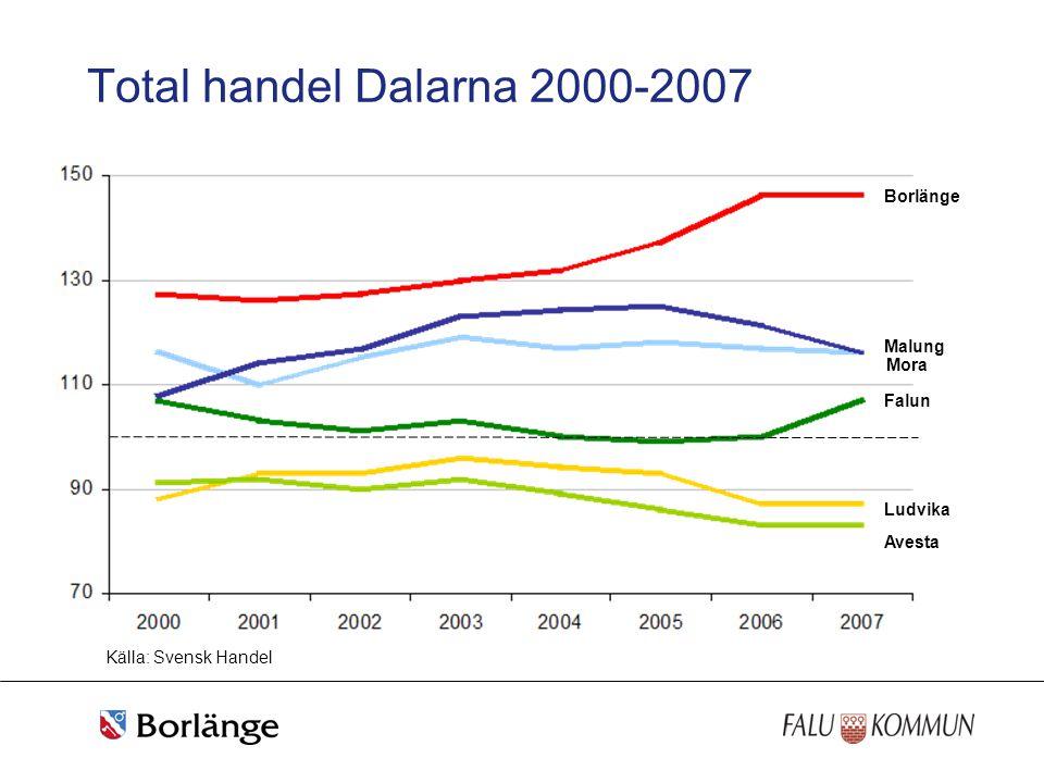 Total handel Dalarna 2000-2007 Källa: Svensk Handel Borlänge Malung Falun Ludvika Avesta Mora