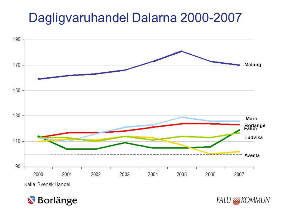 Dagligvaruhandel Dalarna 2000-2007 Malung Borlänge Ludvika Avesta Mora Falun Källa: Svensk Handel