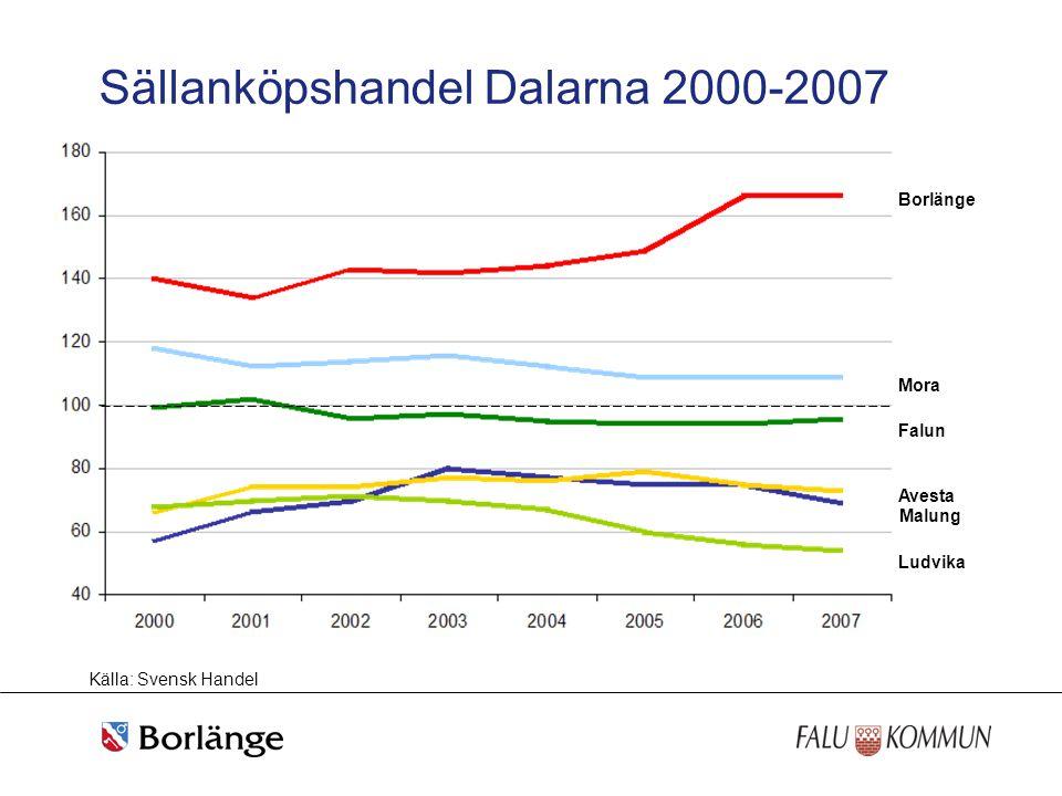 Sällanköpshandel Dalarna 2000-2007 Källa: Svensk Handel Borlänge Mora Falun Avesta Ludvika Malung