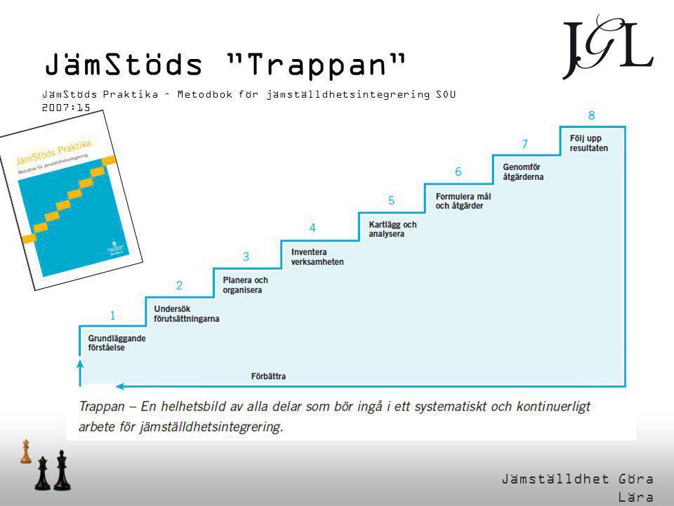 """JämStöds """"Trappan"""" JämStöds Praktika – Metodbok för jämställdhetsintegrering SOU 2007:15"""