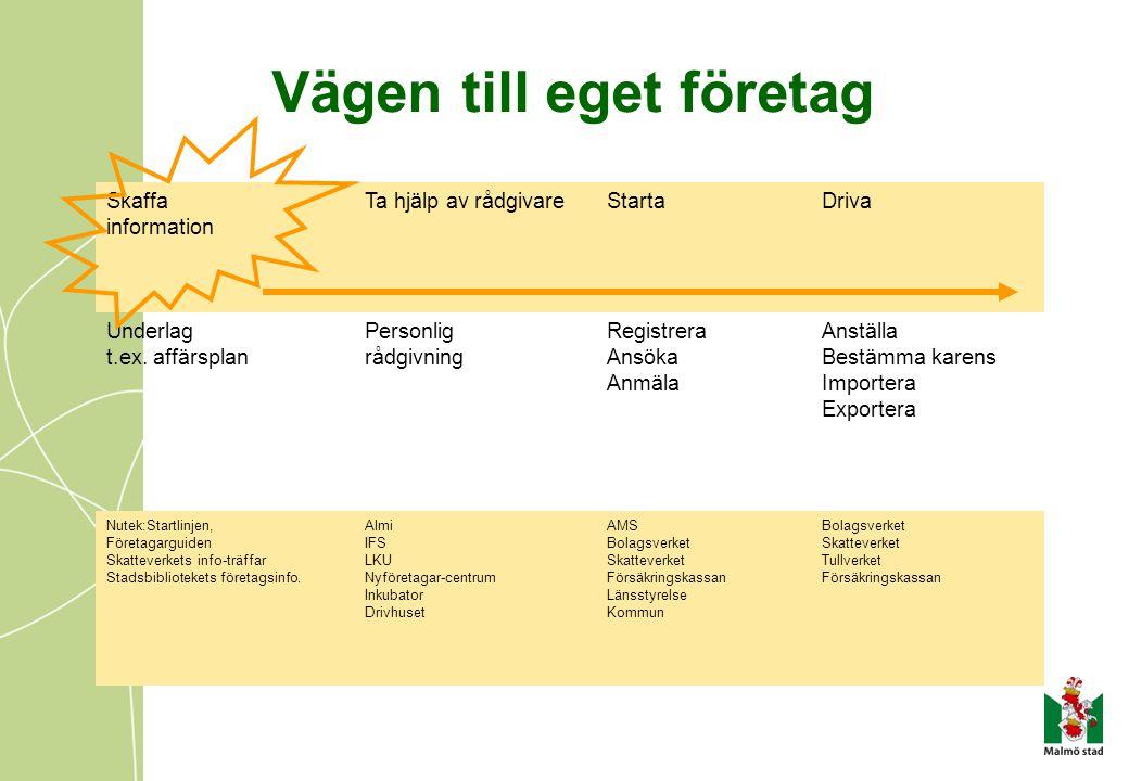 Vägen till eget företag Skaffa information Ta hjälp av rådgivareStartaDriva Underlag t.ex.