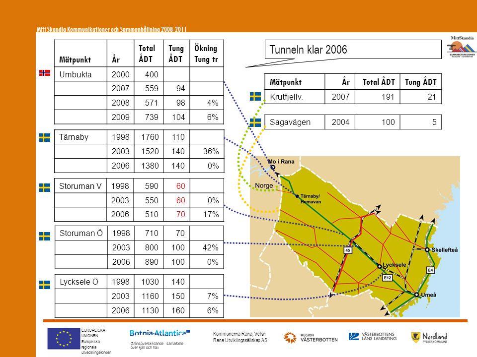 EUROPEISKA UNIONEN Europeiska regionala utvecklingsfonden Gränsöverskridande samarbete över fjäll och hav Kommunerna Rana, Vefsn Rana Utviklingssällskap AS MätpunktÅr Total ÅDT Tung ÅDT Ökning Tung tr Umbukta2000400 200755994 2008571984% 20097391046% Tunneln klar 2006 Tärnaby19981760110 2003152014036% 200613801400% Storuman V199859060 2003550600% 20065107017% Storuman Ö199871070 200380010042% 20068901000% Lycksele Ö19981030140 200311601507% 200611301606% Mitt Skandia Kommunikationer och Sammanhållning 2008-2011 Sagavägen20041005 MätpunktÅrTotal ÅDTTung ÅDT Krutfjellv.200719121