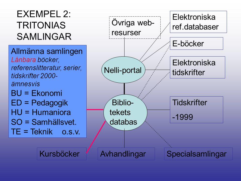 EXEMPEL 2: TRITONIAS SAMLINGAR Allmänna samlingen Lånbara böcker, referenslitteratur, serier, tidskrifter 2000- ämnesvis BU = Ekonomi ED = Pedagogik HU = Humaniora SO = Samhällsvet.