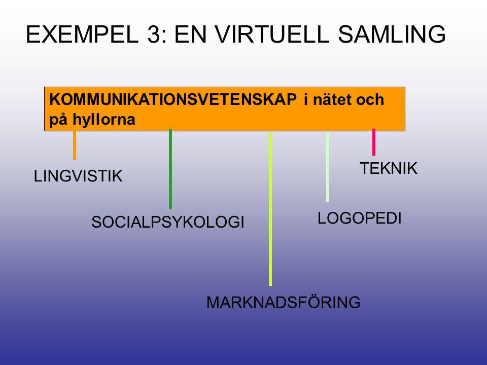 EXEMPEL 3: EN VIRTUELL SAMLING KOMMUNIKATIONSVETENSKAP i nätet och på hyllorna LINGVISTIK SOCIALPSYKOLOGI MARKNADSFÖRING TEKNIK LOGOPEDI