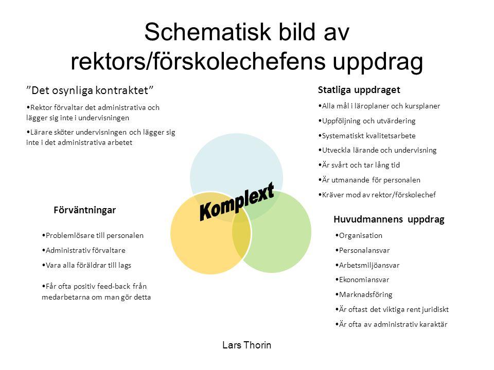 Lars Thorin Schematisk bild av rektors/förskolechefens uppdrag •Alla mål i läroplaner och kursplaner •Uppföljning och utvärdering •Systematiskt kvalit