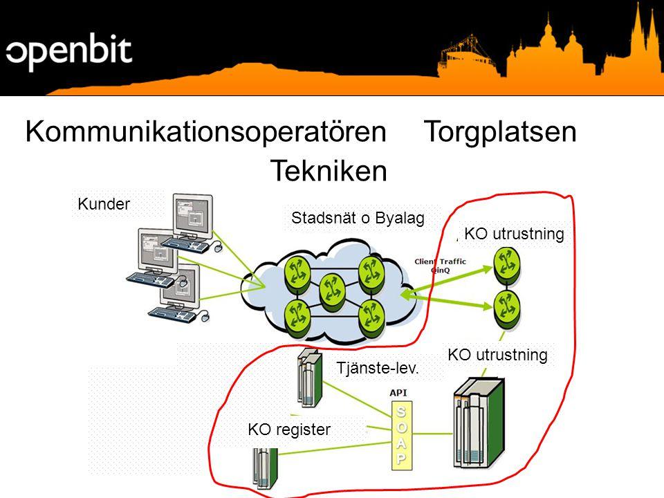 Kommunikationsoperatören Torgplatsen Tekniken Kunder Stadsnät o Byalag KO utrustning Tjänste-lev.