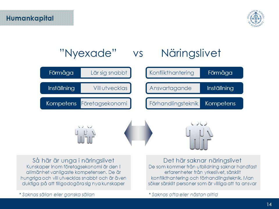 14 Nyexade vs Näringslivet Så här är unga i näringslivet Kunskaper inom företagsekonomi är den i allmänhet vanligaste kompetensen.