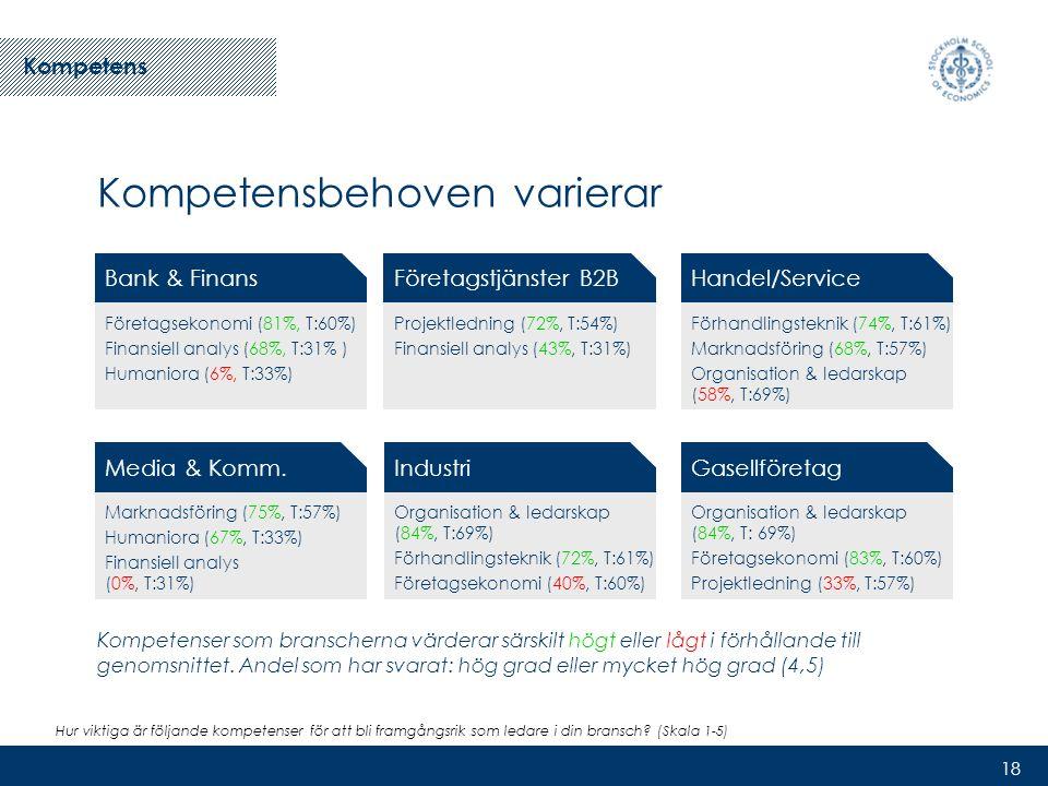 18 Kompetensbehoven varierar Kompetenser som branscherna värderar särskilt högt eller lågt i förhållande till genomsnittet.