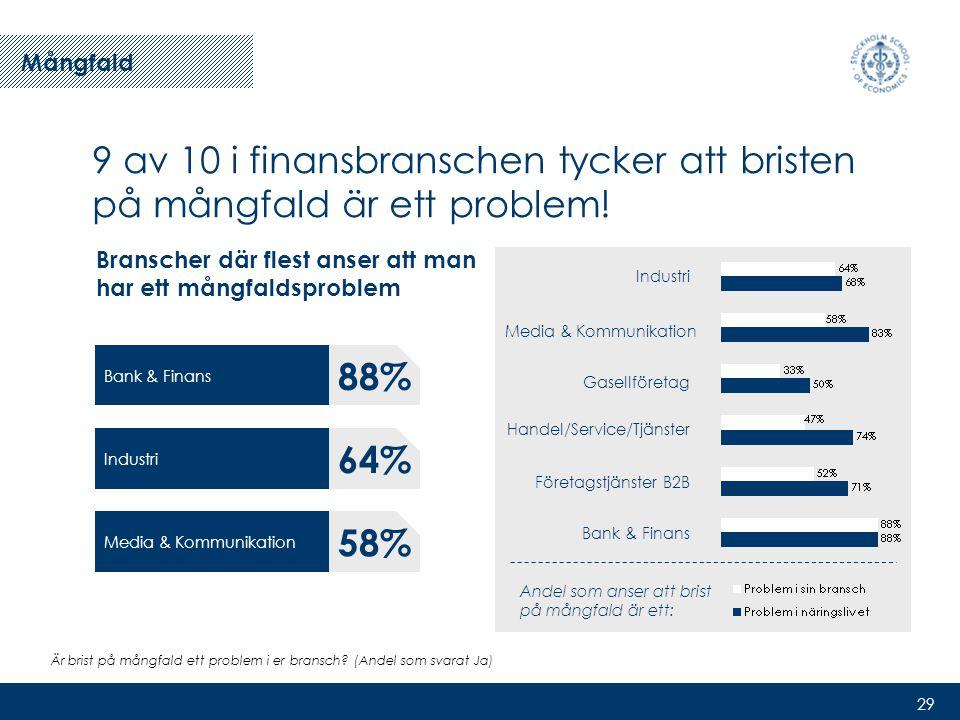 29 9 av 10 i finansbranschen tycker att bristen på mångfald är ett problem.