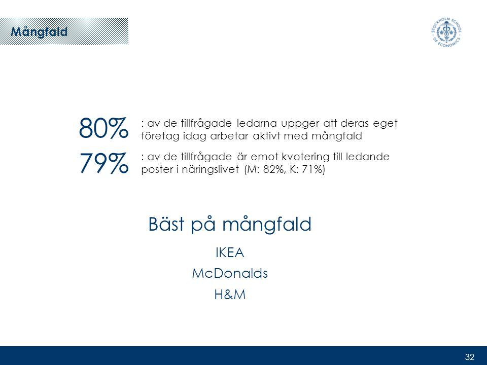 32 80% : av de tillfrågade ledarna uppger att deras eget företag idag arbetar aktivt med mångfald 79% : av de tillfrågade är emot kvotering till ledande poster i näringslivet (M: 82%, K: 71%) Mångfald Bäst på mångfald IKEA McDonalds H&M